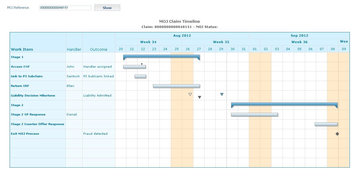 Gantt Chart In Cordys Ekema It